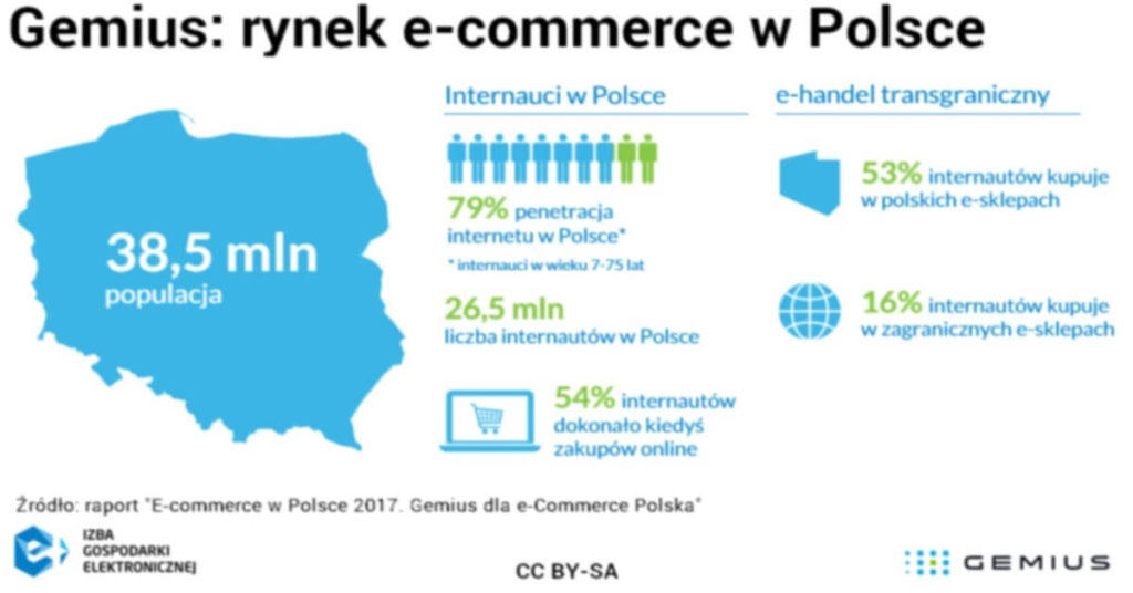 gemius rynek e-commerce w polsce