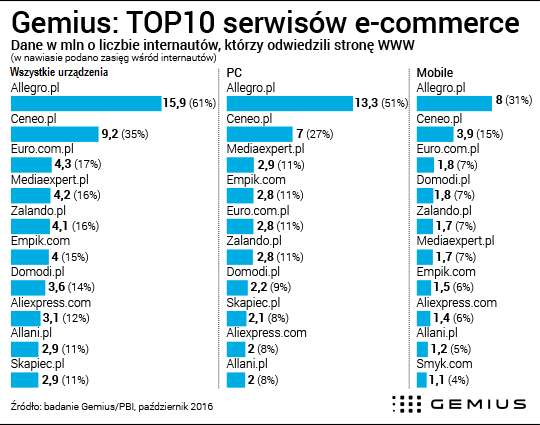 genius top 10 serwisów e-commerce