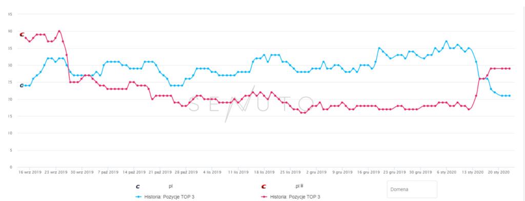 porównanie widoczności konkurencyjnych firm z branży dentystycznej po aktualizacji algorytmu 2020