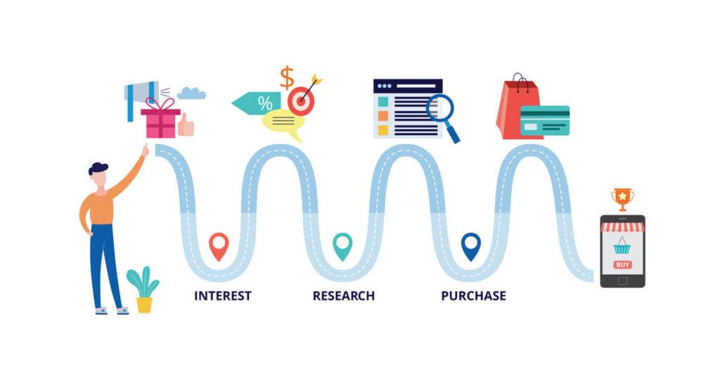 ścieżka zakupowa w e-commerce