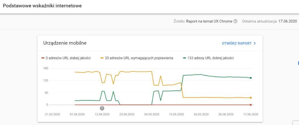 podstawowe wskaźniki internetowe