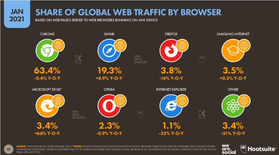 Popularność przeglądarek internetowych w 2020 roku
