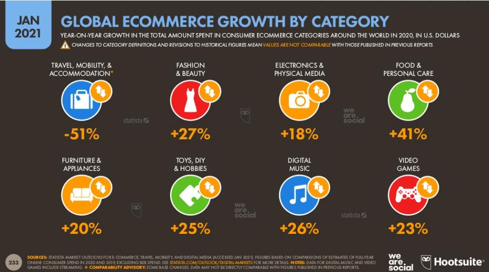 E-commerce w 2020 roku - co i jak kupujemy przez internet?