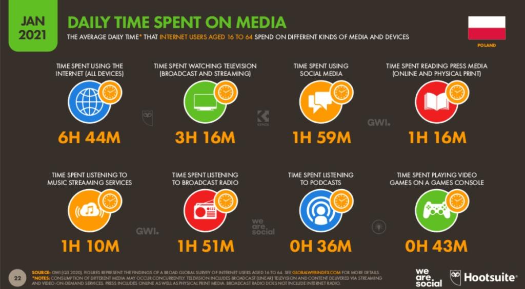 Ile czasu Polacy spędzają online?