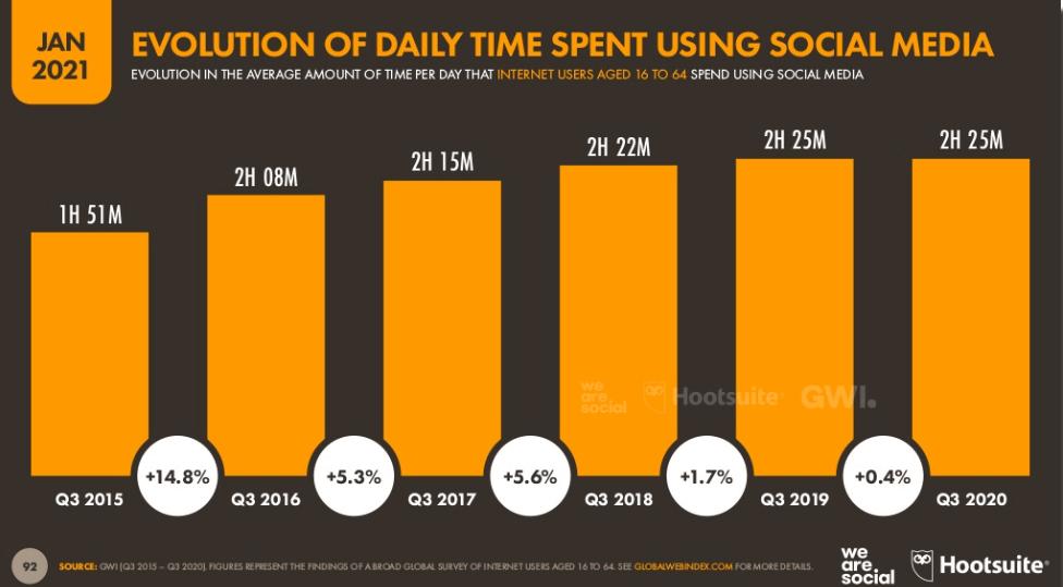 Ile czasu poświęcamy mediom społecznościowym?