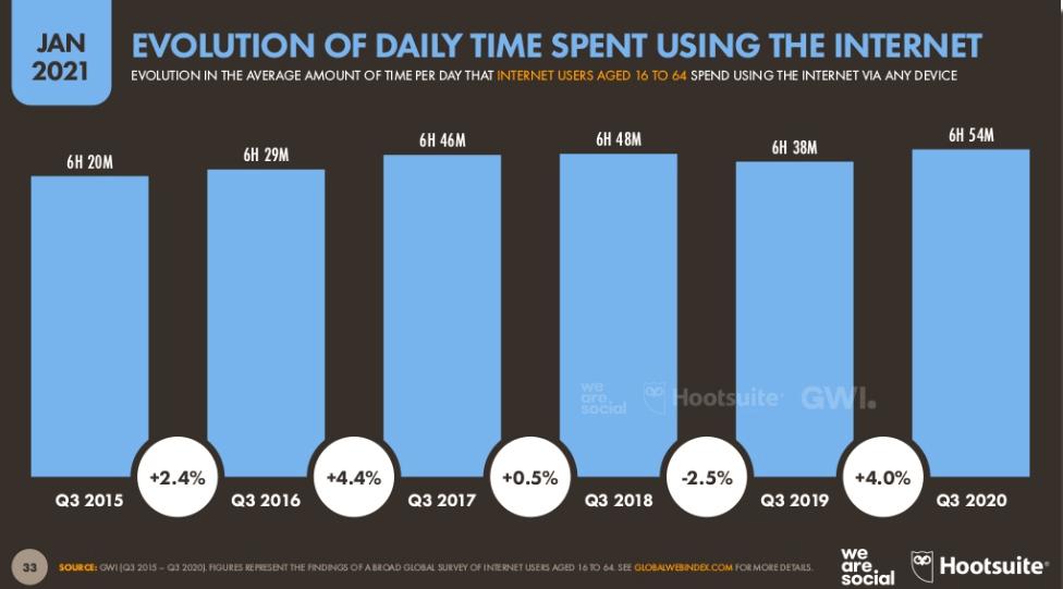 Ile czasu spędzamy w internecie?