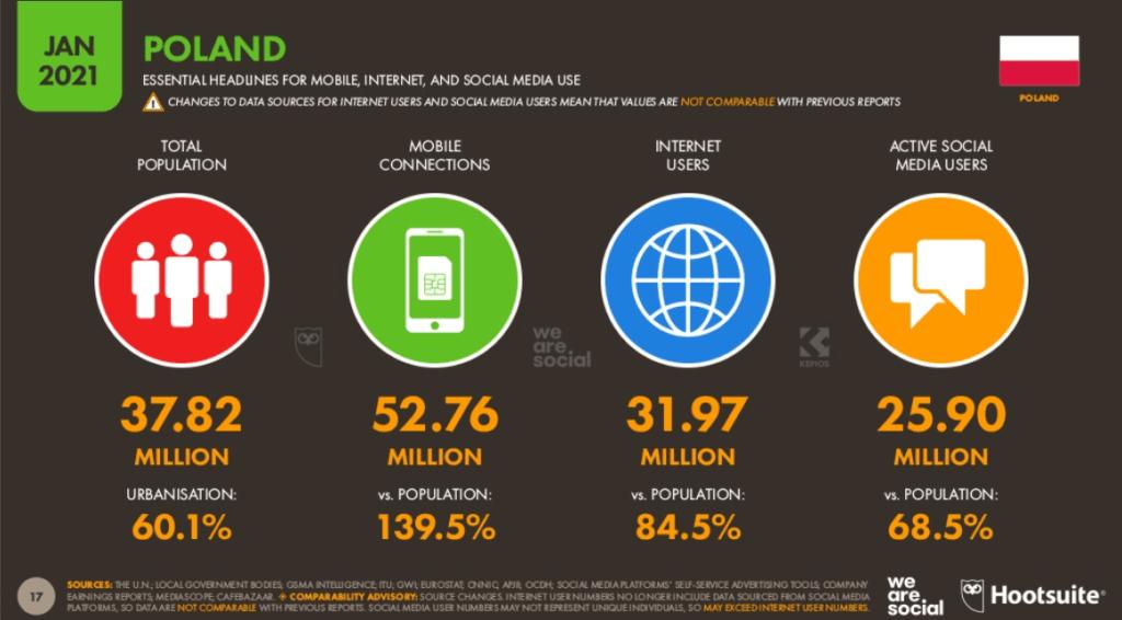 Ile osób korzysta z internetu w Polsce?