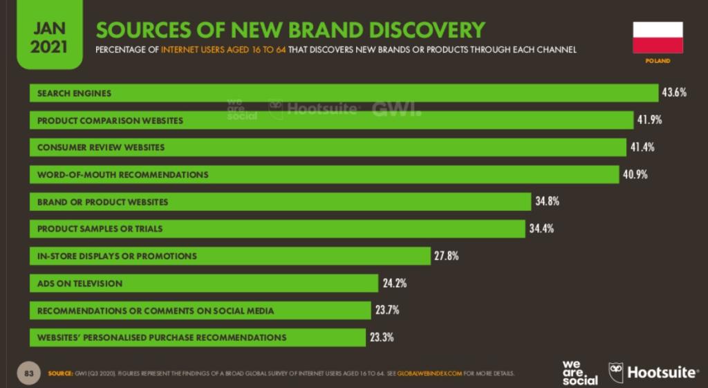 Jak Polacy korzystają z internetu, by odkrywać marki i produkty?