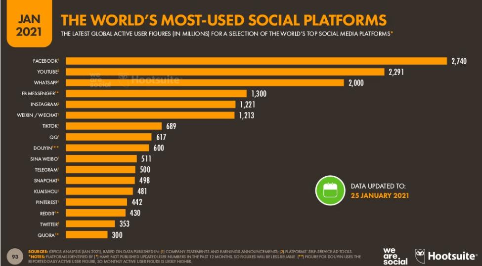 Które portale społecznościowe były najpopularniejsze w 2020 roku?