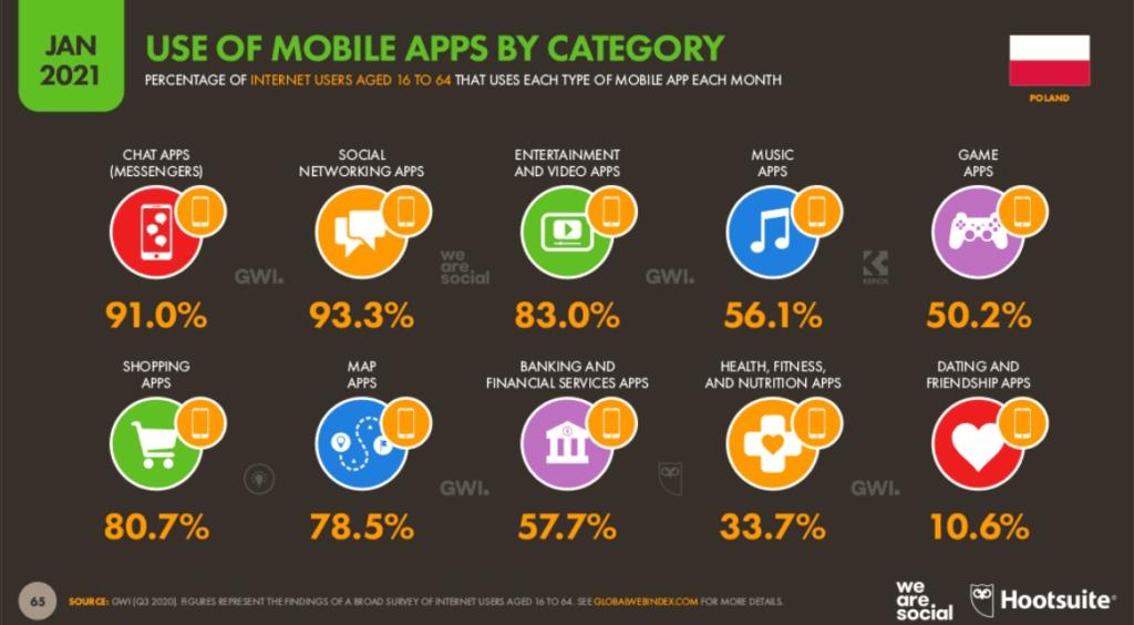Najpopularniejsze aplikacje mobilne w 2020 roku