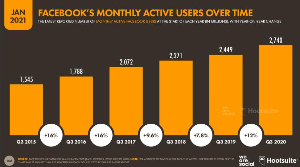 Przyrost użytkowników Facebooka