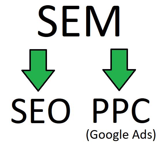 SEM = SEO + PPC (Google Ads)