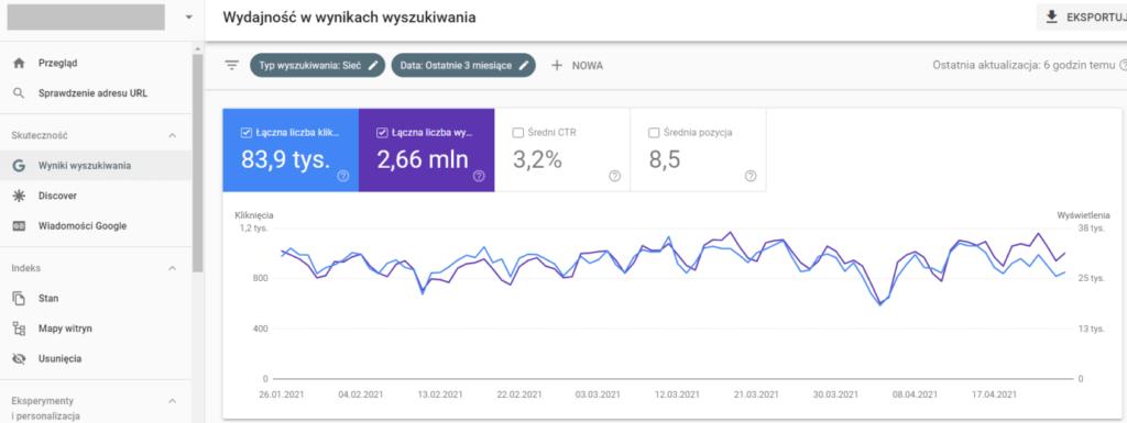 Google Search Console - indeks słów kluczowych
