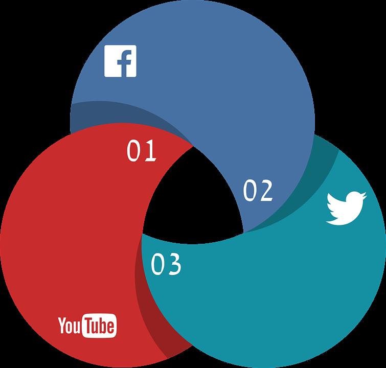 Obecność sklepu w mediach społecznościowych