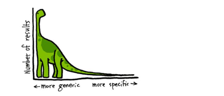 Jak wygląda długi ogon w pozycjonowaniu?