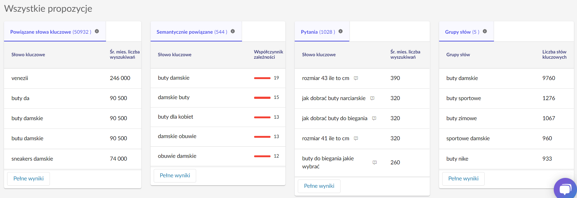 Płatne narzędzia do sprawdzania fraz w wynikach wyszukiwania - Senuto 2